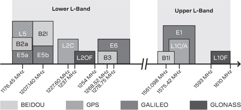 U-blox představuje vícepásmový modul GNSS s centimetrovou přesností