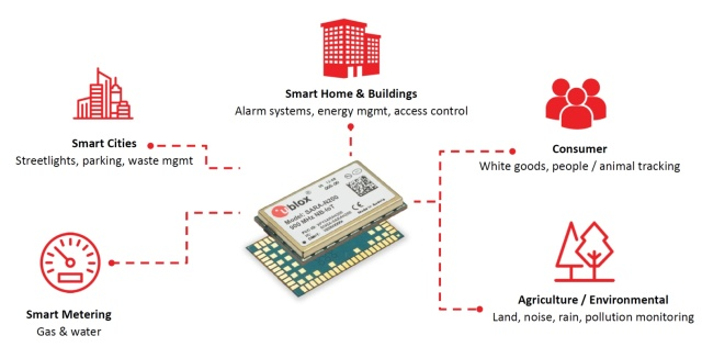 SARA-N2 - the first LTE Cat NB1 (Narrow Band IoT) modules - Microdis