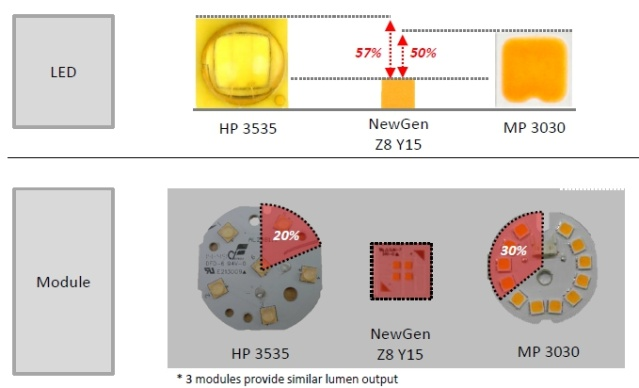 WICOP2 - package free LED introduced by Seoul Semiconductor